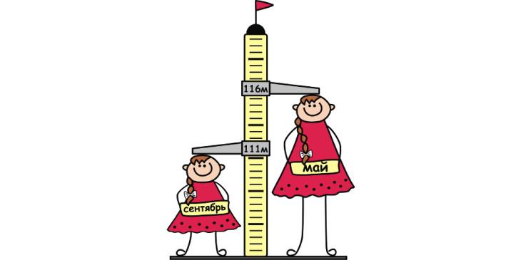 Высокий рост у детей