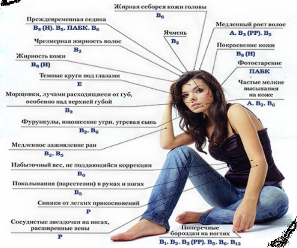 Как обнаружить недостаток витаминов