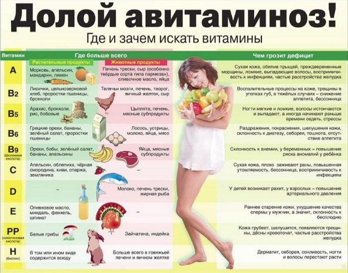 Как распознать авитаминоз и чем его лечить