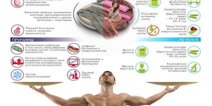 Простатиты у мужчин признаки народные средства плохая морфология и простатита